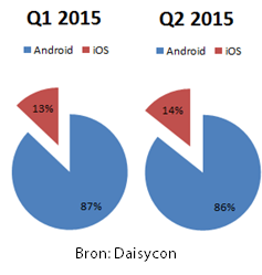 Marktaandeel Android VS iOS