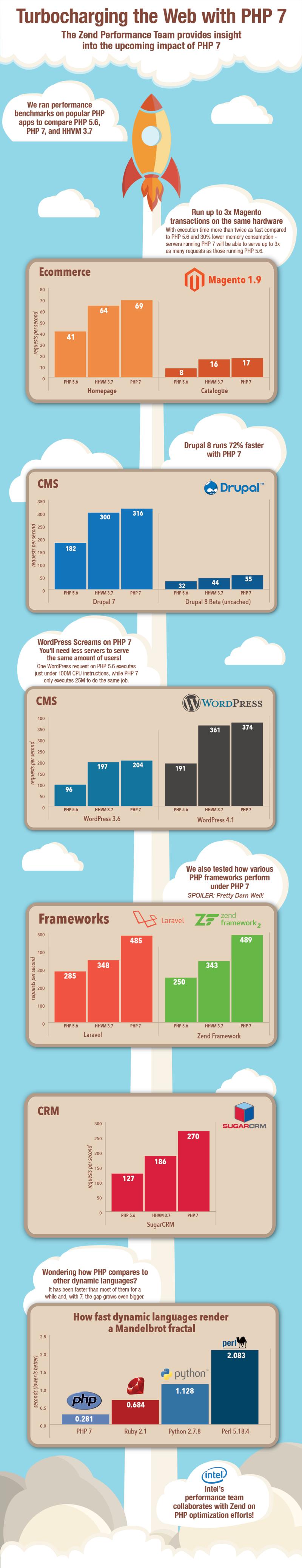 Versnel je site met PHP 7