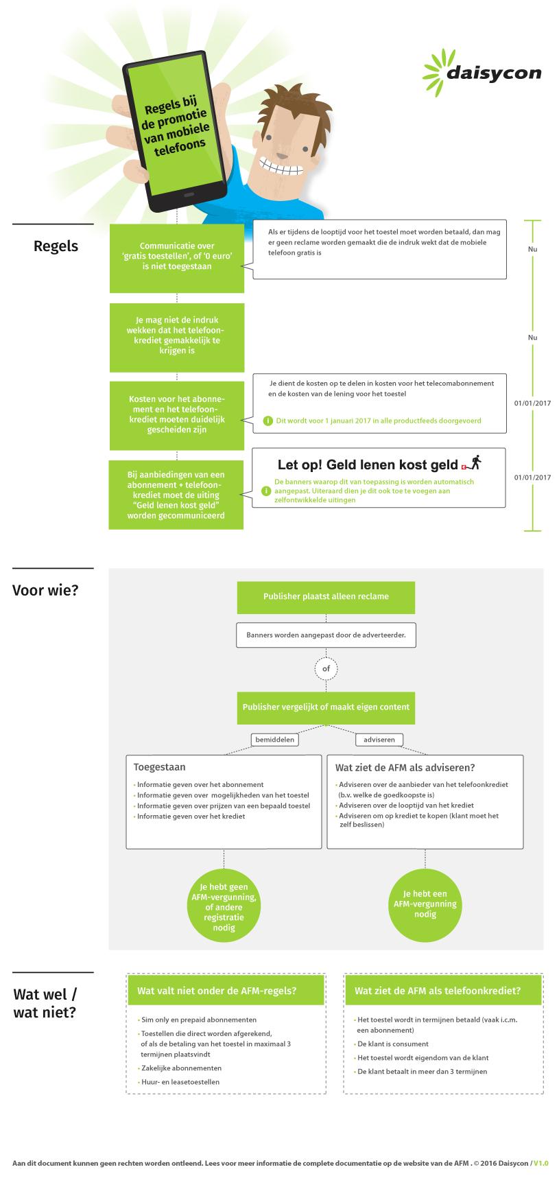 Infographic AFM regels telecom