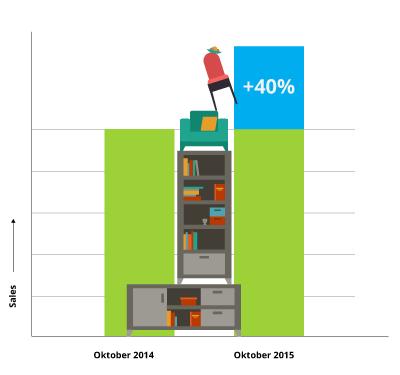sales_okt2014_vs_okt2015